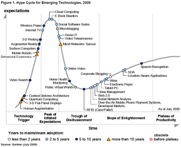 Gartner_emergying_tech_hype_cycle09b