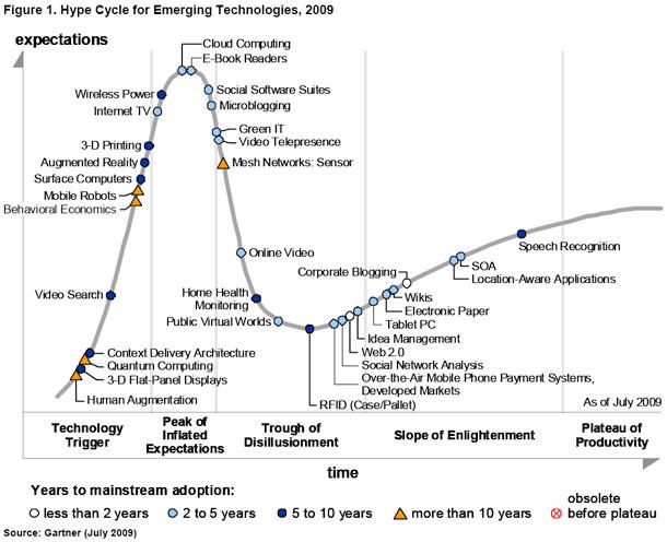 Gartner_emergying_tech_hype_cycle09b
