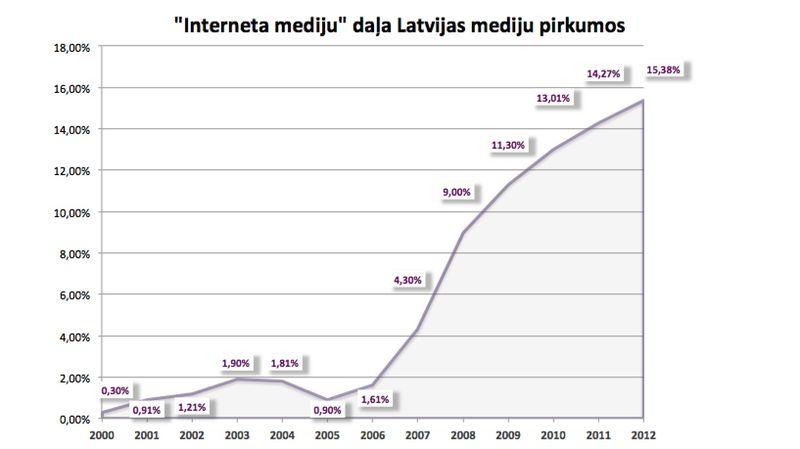 LV_internet_reklamas_dinamika_2001-2012