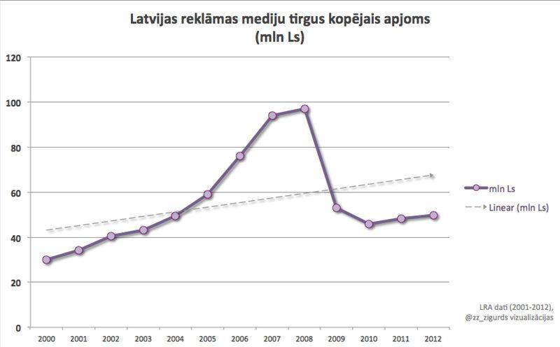 LV_Mediju_reklamas_tirgus_dinamika_2001-2012